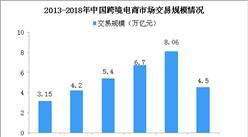 跨境电商监管出台 2018中国跨境电商交易规模情况分析(图)