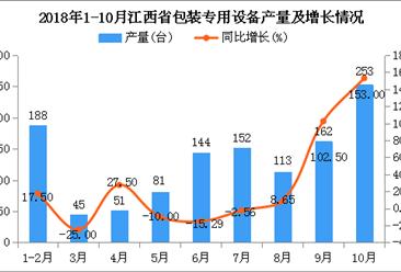 2018年1-10月江西省包装专用设备产量同比增长23.85%