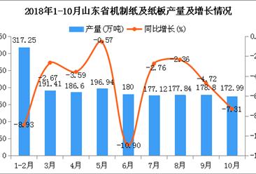 2018年1-10月山东省机制纸及纸板产量及增长情况分析