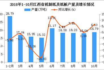2018年1-10月江西省机制纸及纸板产量同比下降1.69%