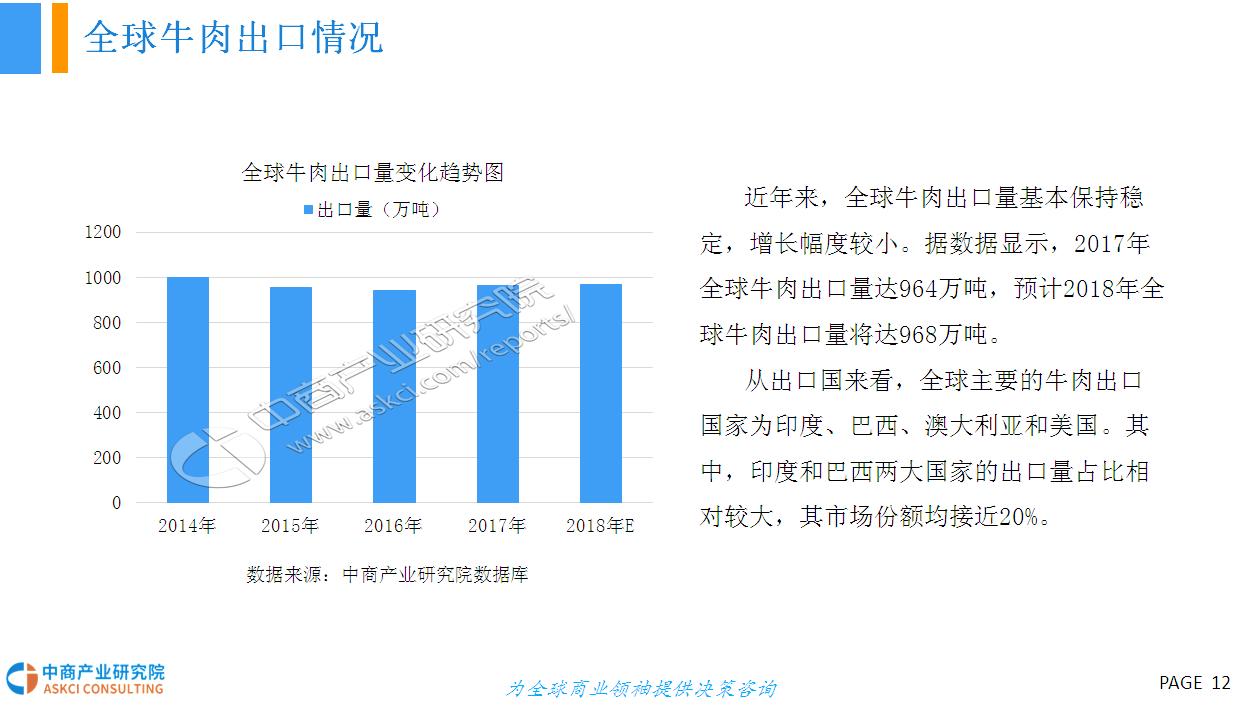 中国人均牛肉消费量_牛肉火锅