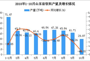 2018年1-10月山东省饮料产量及增长情况分析