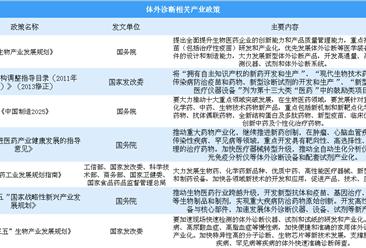 历经两次政策调整 体外诊断行业迎来蓬勃发展时期(图)