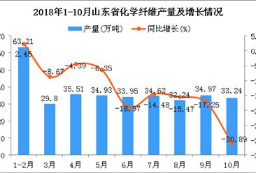 2018年1-10月山东省塑料制品产量及增长情况分析:同比下降12.43%