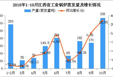 2018年1-10月江西省工业锅炉蒸发量及增长情况分析