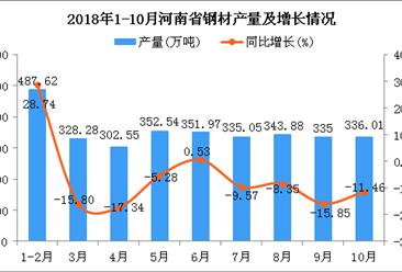 2018年1-10月河南省钢材产量为3172.9万吨 同比下降13.92%