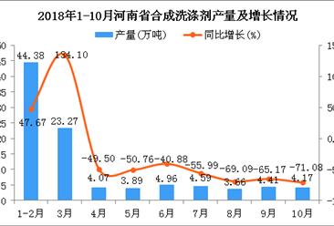 2018年1-10月河南省合成洗涤剂产量同比下降42.18%