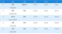 一周网红榜:差评第一,雷军、罗永浩分列二三(11.11-11.17)