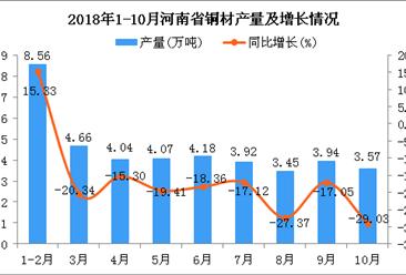 2018年10月河南省铜材产量再次下降 同比下降29.03%
