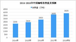 2018年中国咖啡市场数据分析及预测:速溶咖啡市场份额超70%(图)