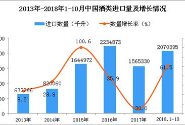 2018年1-10月中国酒类进口数量及金额增长情况分析