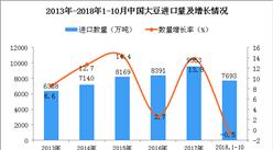 2018年1-10月中国大豆进口数量及金额增长情况分析(图)