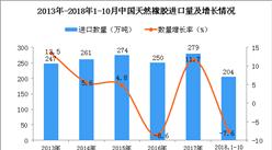 2018年1-10月中国天然橡胶进口量为204万吨 同比下降7.6%