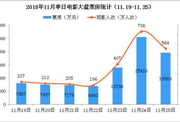 2018年11月电影市场周报:单周票房环比大降20%(11.19-11.25)