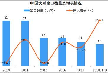 中国不再进口美国大豆  中国大豆进出口情况如何?
