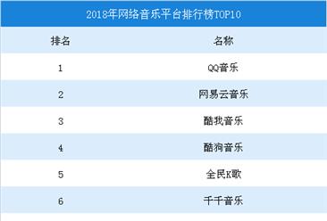 2018年网络音乐平台排行榜TOP10出炉:QQ音乐第一,网易云音乐/酷我音乐分列二三