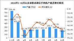 2018年10月山东省手机产量同比下降5成(附图)