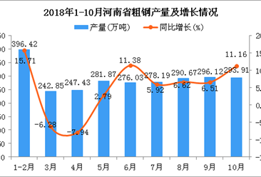2018年10月河南省粗钢产量回落 同比增长11.16%