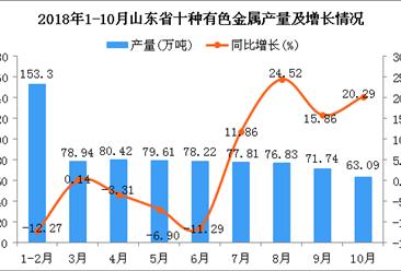 2018年1-10月山东省十种有色金属产量及增长情况分析