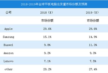 2018年全球平板电脑出货量数据情况:苹果市场份额占比为29.6%(图)