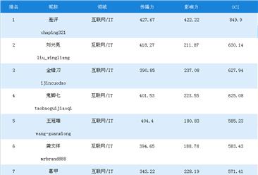 一周互联网\IT网红榜:差评第一,刘兴亮/金错刀分列二三(11.11-11.17)