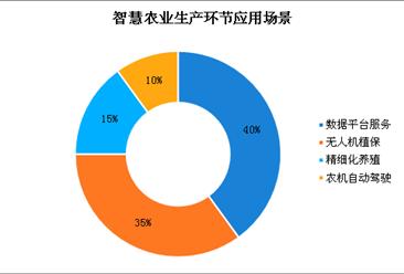 智慧农业生产环节四大应用场景分析:数据平台服务占比最大(图)