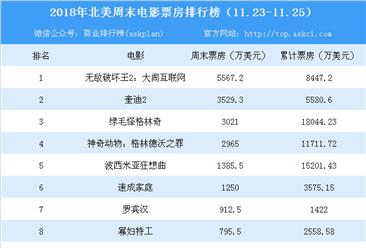 2018年11月北美电影周末票房排行榜:《无敌破坏王》首周末5567万美元夺冠(11.23-11.25)