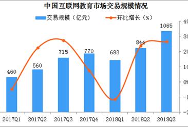 2018中国互联网教育市场分析:Q3交易规模突破1000亿元