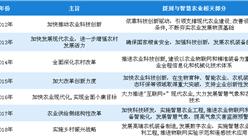 智慧農業行業政策頻出 2018智慧農業行業政策匯總一覽(表)