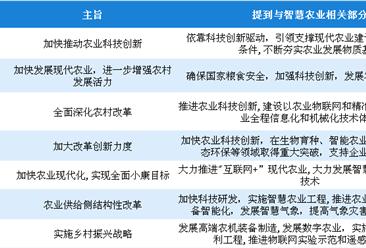 智慧农业行业政策频出 2018智慧农业行业政策汇总一览(表)