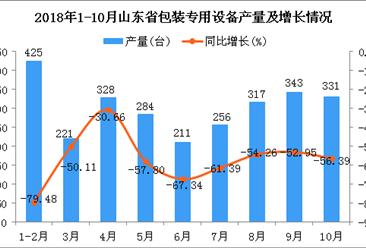 2018年1-10月山东省包装专用设备产量为2716台 同比下降62.01%