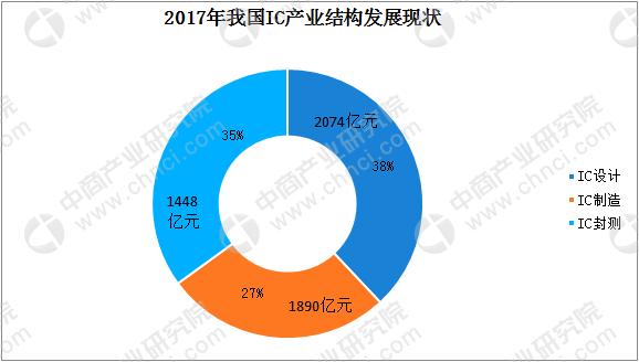 集成电路行业发展分析:2017年中国集成电路销售额突破