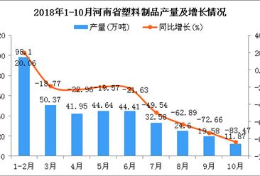 2018年1-10月河南省塑料制品产量为368.1万吨 同比下降41.16%