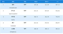 一周商界网红榜:雷军第一,罗永浩/李开复分列二三(11.11-11.17)