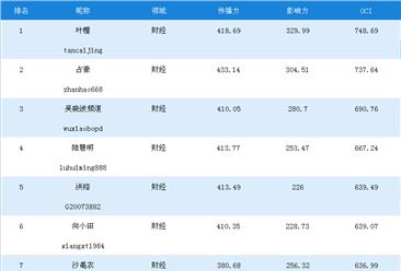 一周财经网红榜:叶檀第一,占豪/吴晓波频道分列二三(11.11-11.17)