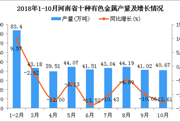 2018年1-10月河南省十种有色金属产量同比下降9.2%