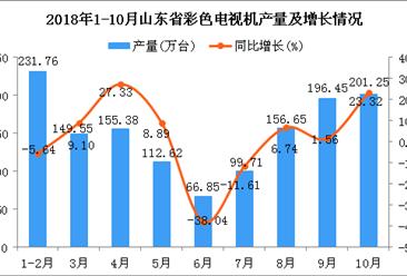 2018年10月山东省彩色电视机产量持续增长 同比增长23.32%