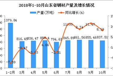 2018年1-10月山东省钢材产量为8078.21万吨 同比增长2.28%