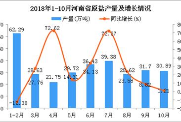 2018年1-10月河南省原盐产量为309.41万吨 同比增长24.13%