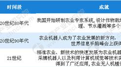 中国人均耕地面积持续减少 发展智慧农业意义重大(图)