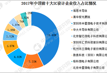 2018年中国集成电路设计行业竞争格局及十大企业分析(图)
