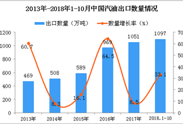 2018年1-10月中国汽油出口数量及金额增长情况分析