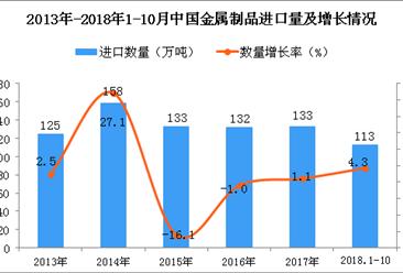 2018年1-10月中国金属制品进口量为113万吨 同比增长4.3%
