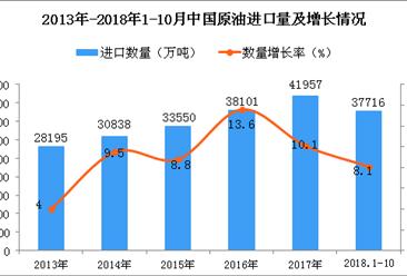 2018年1-10月中国原油进口数量及金额增长情况