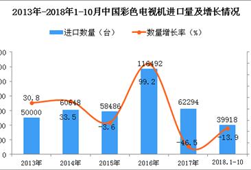 2018年1-10月中国彩色电视机进口量同比下降13.9%(图)