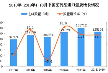 2018年1-10月中国医药品进口量同比增长11.4%
