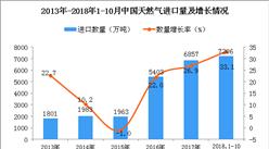2018年1-10月中国天然气进口量为7206万吨 同比增长33.1%