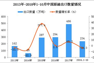 2018年1-10月中国原油出口量为234万吨 同比下降39.3%