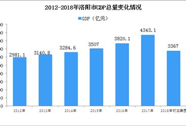 2018年洛阳市产业结构情况及产业转移分析:造纸业将逐步调整退出(附产业目录)