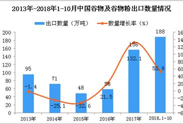 2018年1-10月中国谷物及谷物粉出口量同比增长53.9%